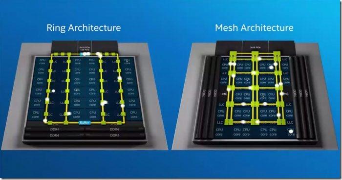 arquitetura intel mesh